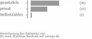 62% gesetzlich versichert,36% privat versichert,0% Selbstzahler Bild