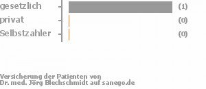 0% gesetzlich versichert,0% privat versichert,0% Selbstzahler Bild