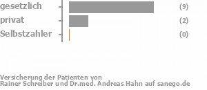 83% gesetzlich versichert,17% privat versichert,0% Selbstzahler Bild