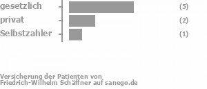 63% gesetzlich versichert,25% privat versichert,13% Selbstzahler Bild