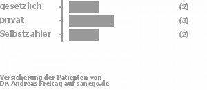 29% gesetzlich versichert,43% privat versichert,29% Selbstzahler Bild