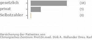 74% gesetzlich versichert,22% privat versichert,0% Selbstzahler Bild