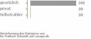 95% gesetzlich versichert,0% privat versichert,0% Selbstzahler Bild