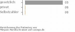 6% gesetzlich versichert,0% privat versichert,0% Selbstzahler Bild