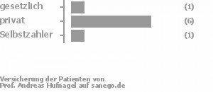 13% gesetzlich versichert,75% privat versichert,13% Selbstzahler Bild