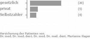 67% gesetzlich versichert,14% privat versichert,19% Selbstzahler Bild