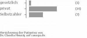 5% gesetzlich versichert,64% privat versichert,32% Selbstzahler Bild