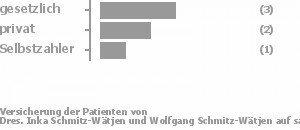 43% gesetzlich versichert,29% privat versichert,14% Selbstzahler Bild