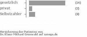 77% gesetzlich versichert,10% privat versichert,13% Selbstzahler Bild