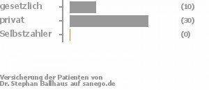 24% gesetzlich versichert,76% privat versichert,0% Selbstzahler Bild