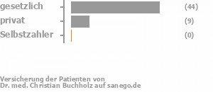 83% gesetzlich versichert,18% privat versichert,0% Selbstzahler Bild