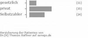 16% gesetzlich versichert,49% privat versichert,33% Selbstzahler Bild