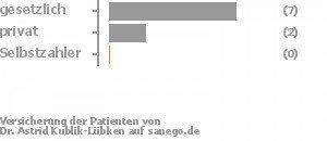 70% gesetzlich versichert,20% privat versichert,0% Selbstzahler Bild