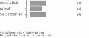 36% gesetzlich versichert,27% privat versichert,36% Selbstzahler Bild