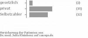 6% gesetzlich versichert,52% privat versichert,42% Selbstzahler Bild