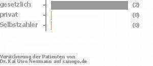 67% gesetzlich versichert,0% privat versichert,0% Selbstzahler Bild