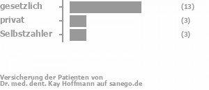 69% gesetzlich versichert,19% privat versichert,13% Selbstzahler Bild