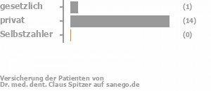 6% gesetzlich versichert,94% privat versichert,0% Selbstzahler Bild
