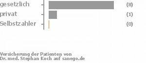 83% gesetzlich versichert,8% privat versichert,0% Selbstzahler Bild
