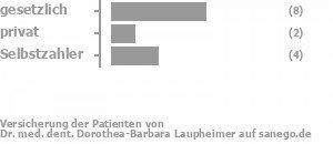 57% gesetzlich versichert,14% privat versichert,29% Selbstzahler Bild