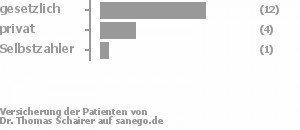 63% gesetzlich versichert,21% privat versichert,5% Selbstzahler Bild