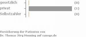 20% gesetzlich versichert,40% privat versichert,20% Selbstzahler Bild