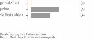 0% gesetzlich versichert,63% privat versichert,38% Selbstzahler Bild
