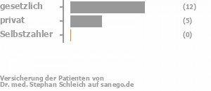 65% gesetzlich versichert,30% privat versichert,0% Selbstzahler Bild