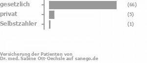 88% gesetzlich versichert,5% privat versichert,1% Selbstzahler Bild