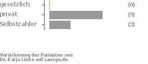 0% gesetzlich versichert,71% privat versichert,29% Selbstzahler Bild