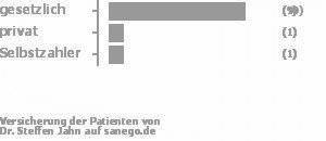 75% gesetzlich versichert,8% privat versichert,8% Selbstzahler Bild