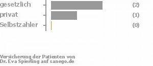 67% gesetzlich versichert,33% privat versichert,0% Selbstzahler Bild