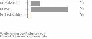 Schreiner Bochum christof schreiner in 44787 bochum facharzt für orthopädie sanego