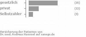 63% gesetzlich versichert,23% privat versichert,10% Selbstzahler Bild