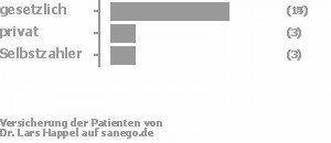 68% gesetzlich versichert,14% privat versichert,14% Selbstzahler Bild
