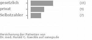 48% gesetzlich versichert,31% privat versichert,21% Selbstzahler Bild