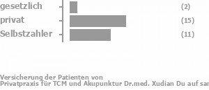 7% gesetzlich versichert,54% privat versichert,39% Selbstzahler Bild
