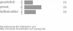 18% gesetzlich versichert,45% privat versichert,36% Selbstzahler Bild