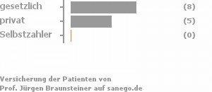 62% gesetzlich versichert,38% privat versichert,0% Selbstzahler Bild
