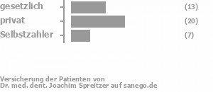 34% gesetzlich versichert,53% privat versichert,13% Selbstzahler Bild