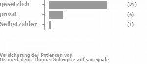 76% gesetzlich versichert,18% privat versichert,3% Selbstzahler Bild