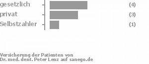 44% gesetzlich versichert,33% privat versichert,11% Selbstzahler Bild