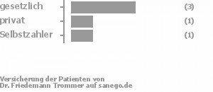 43% gesetzlich versichert,14% privat versichert,14% Selbstzahler Bild