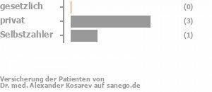 0% gesetzlich versichert,60% privat versichert,20% Selbstzahler Bild