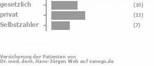 30% gesetzlich versichert,39% privat versichert,22% Selbstzahler Bild