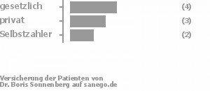 44% gesetzlich versichert,33% privat versichert,22% Selbstzahler