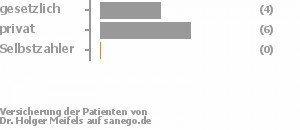 42% gesetzlich versichert,58% privat versichert,0% Selbstzahler Bild