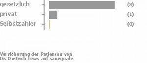 80% gesetzlich versichert,10% privat versichert,0% Selbstzahler