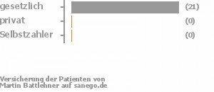 96% gesetzlich versichert,0% privat versichert,0% Selbstzahler Bild