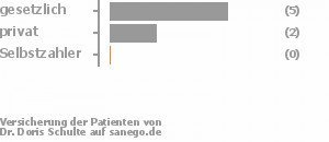 71% gesetzlich versichert,29% privat versichert,0% Selbstzahler Bild
